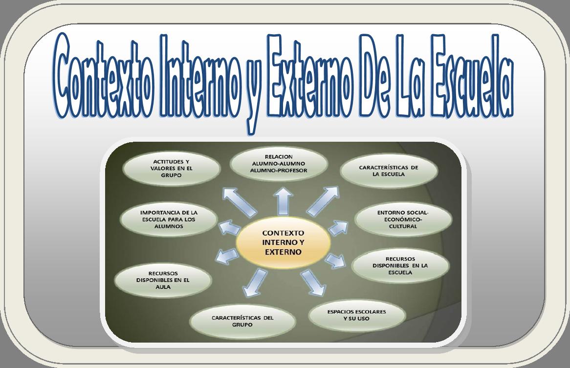 Contexto Interno Y Externo De La Escuela Educaci N Primaria