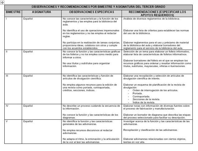 Observaciones y recomendaciones por bimestre y asignatura