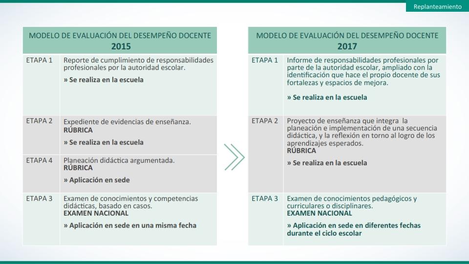 Cambios principales en el modelo de evaluaci n del for Docentes en el exterior 2016