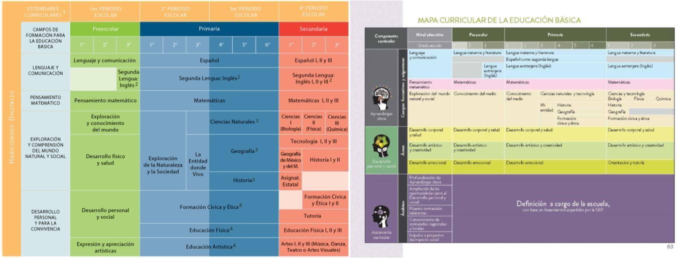 Comparaci n del mapa curricular 2011 y el nuevo modelo for Diseno curricular nacional 2016 pdf