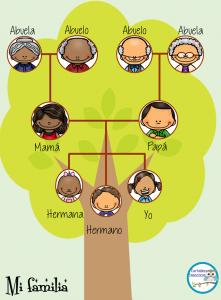 Excelentes dise os para ense ar y aprender sobre el rbol - Diseno arbol genealogico ...