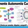 Componente de la autonomía curricular